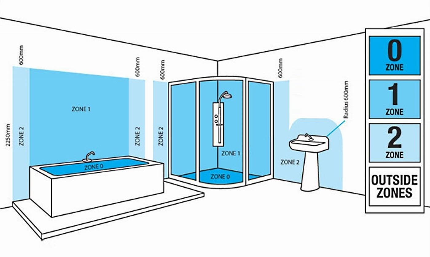 The zones of a bathroom shown to help you choose a light fitting